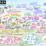 The birth of a European Civic   Energy Forum